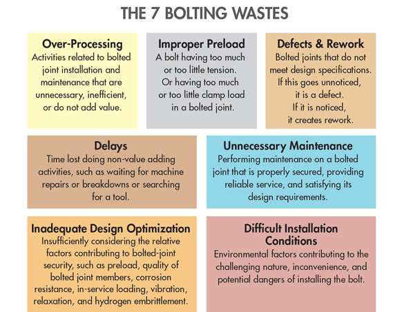 The 7 bolting wastes in lean bolting