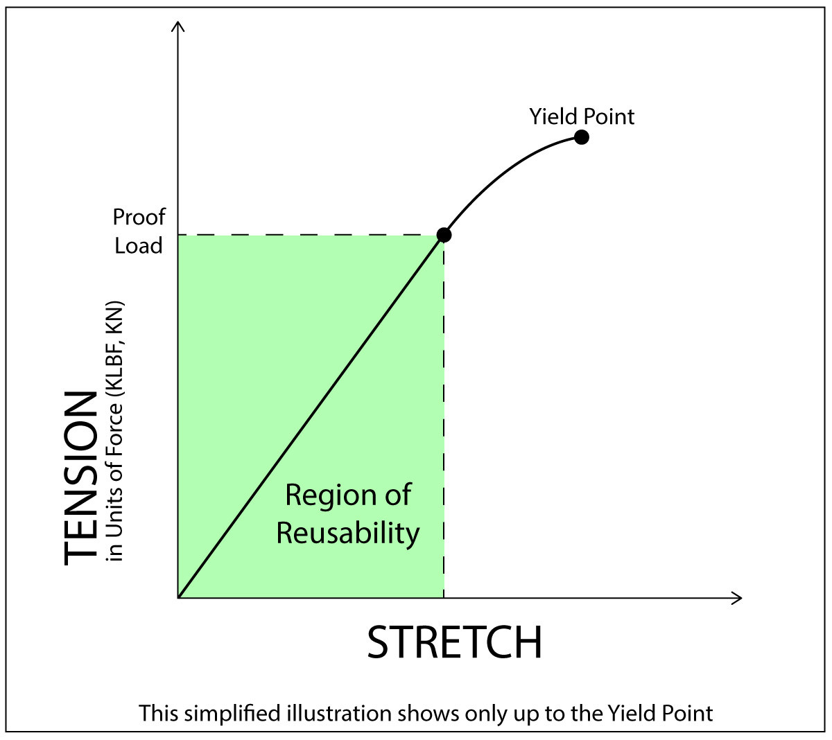 Graph shows the relationship of tension and stretch of a bolt to Proof Load and Yield Point